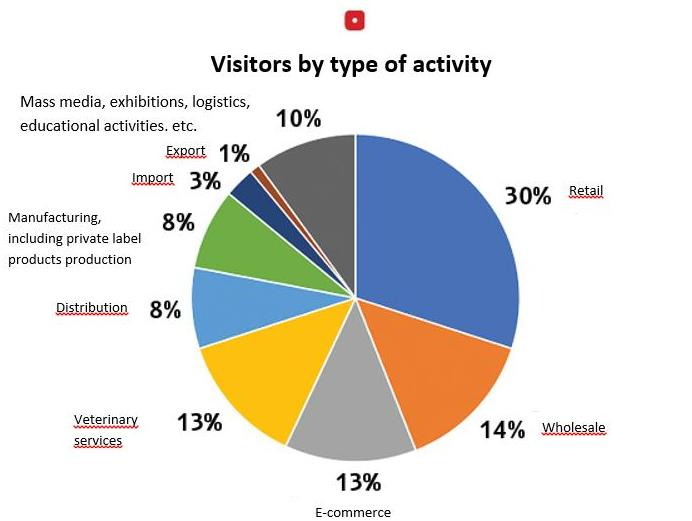 Diagram Visitors by type of activity